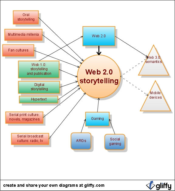 Components of Web Storytlling